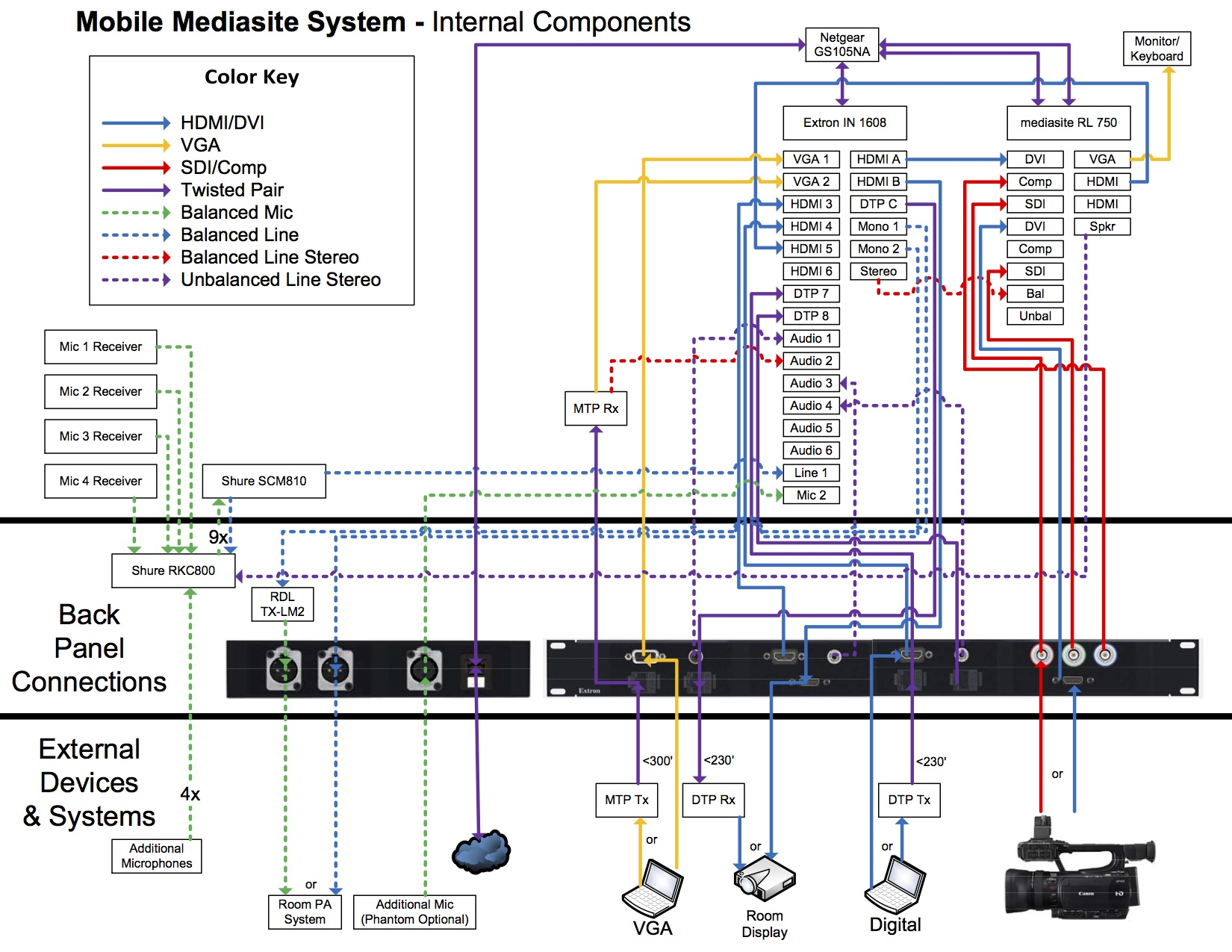 Mobile Mediasite System